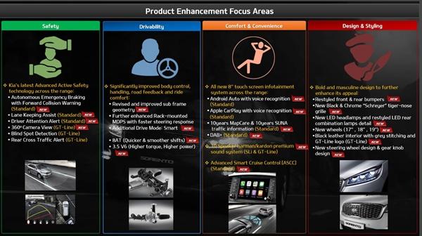 Kia Sorento Product Enhancments